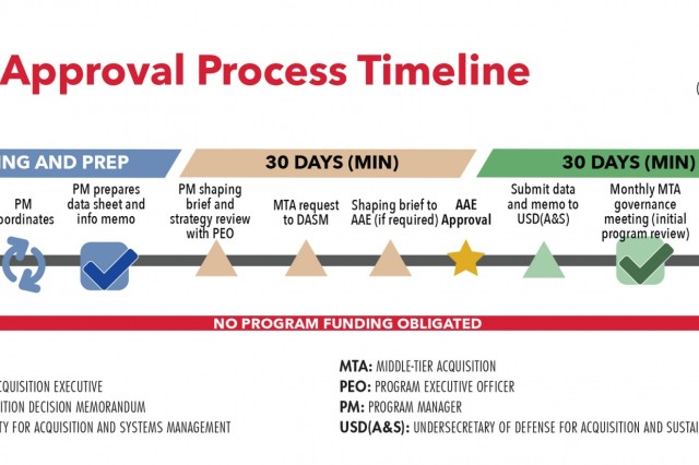 The middle-tier acquisition process, authorized by the National Defense Authorization Act for Fiscal Year 2016, gives programs of record and other DOD organizations the authority to use alternative processes to accelerate the acquisition process through rapid prototyping and fielding. (Graphic by PEO C3T)