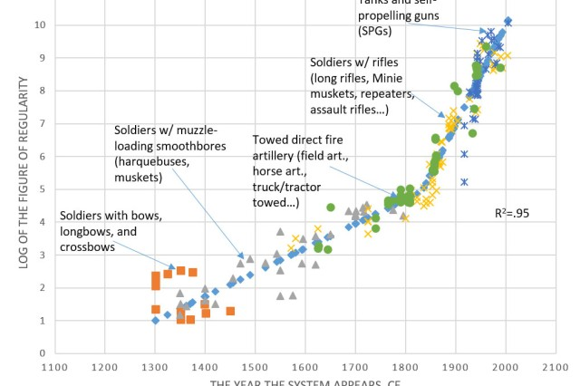 A composite characteristic--weighted sum of logarithms of military systems' mass, speed, effective range, crew, rate of fire and projectile's kinetic energy--falls approximately on the same curve for broad range of system types. This occurs in spite of great differences in the systems' physical scale and underlying technologies, for over seven centuries.