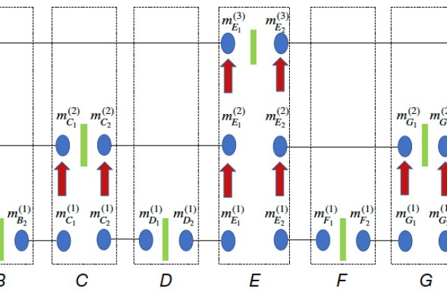 Quantum repeater architecture is based on the optimized buffer time protocol. Nesting levels consist of an entanglement swapping setup (green rectangle) and two segments each with a pair of quantum memories (blue ovals) at their ends. Entanglement length-doubled states obtained at any level are transferred to the quantum memories of the next level using coherent operations (red arrows).