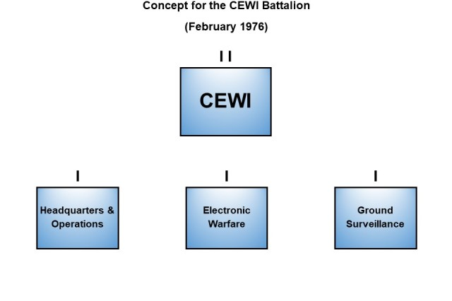 At the division level, the combat electronic warfare and intelligence (CEWI) concept called for a three-company battalion with a strength of 680 with the mission to provide combat intelligence, electronic warfare and operational security support.