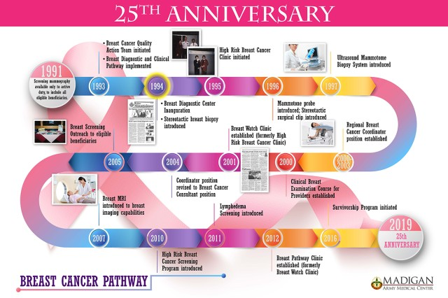 Madigan Army Medical Center's Breast Cancer Pathway development timeline.