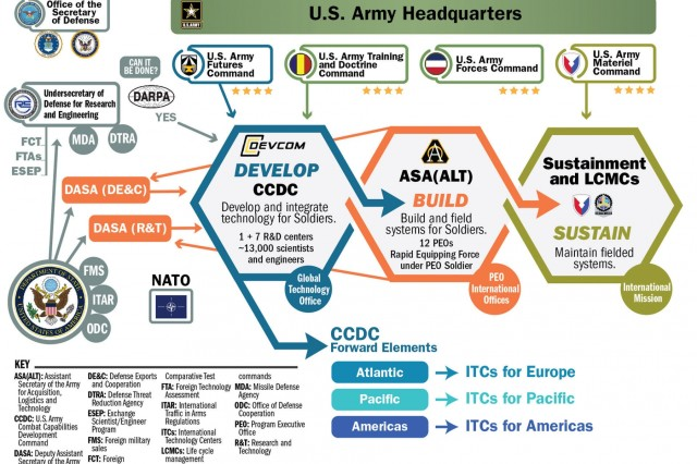 In the far-reaching landscape of defense acquisition, this is where the U.S. Army's International Technology Centers fit.