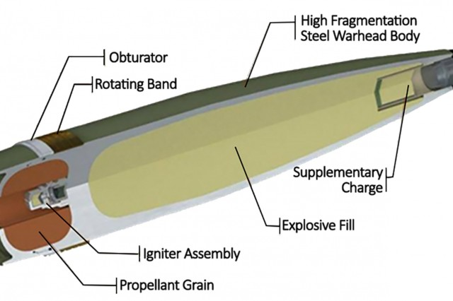 Among the components of the XM1128 is propellant grain, which reduces drag and allows the projectile to travel longer distances. Before issuing the Cornerstone OTA, the industrial base lacked the capacity to load, assemble and pack projectiles with that feature. (Graphic courtesy of the authors)