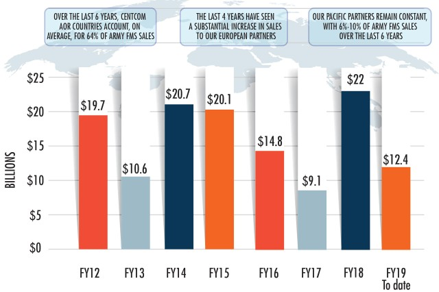 As multidomain operations take hold, FMS sales remain strong, helping to boost U.S. readiness and aiding U.S. allies.
