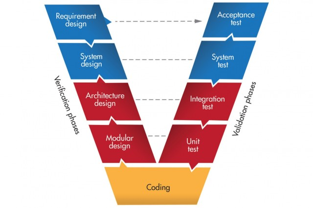 The V model summarizes the stages of systems engineering. Requirements definition is key to all subsequent system development efforts, including testing. (Image by U.S. Army Acquisition Support Center (USAASC) and www.am7s.com)