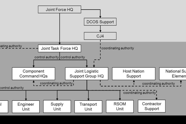 Joint Task Force command and control structure, by Joint Force Command Naples Headquarters Joint Logistics Support Group, from JLSG Handbook, ver. 3.1, March 2015.