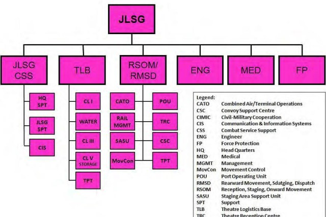 Generic Joint Logistics Support Group structure, from Allied Joint Publication-4.6, Allied Joint Doctrine for the Joint Logistic Support Group, C, ver. 1, Dec. 2018.