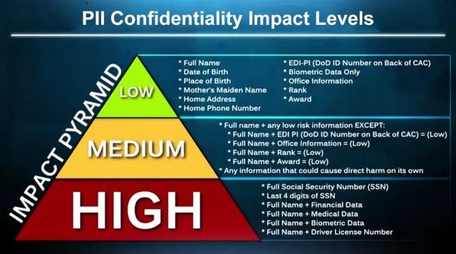 PII Confidentiality Impact Levels.