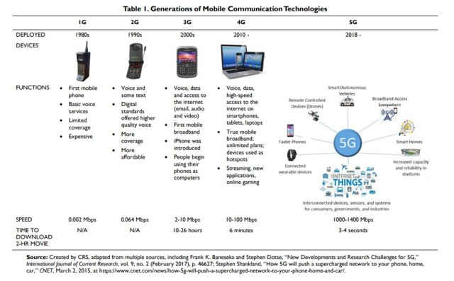 Table 1. Generations of mobile phone communication technologies. (Courtesy graphic)