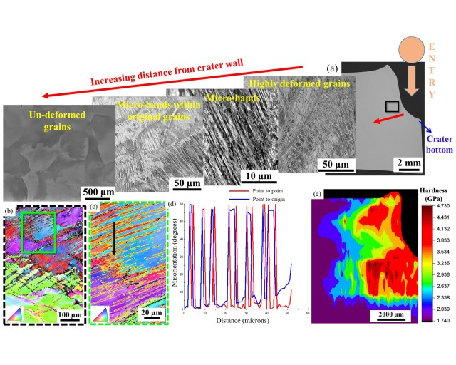 Army researchers evaluate the range of microstructures that form during a ballistic impact event during an important study to help develop, explore and understand new materials for ballistic applications.