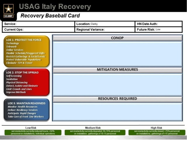 U.S. Army Garrison Italy's Task Force Recovery created a template to guide directors, managers and officer-in charge in devising strategies in order to create a uniform recommendation to reopen services while accounting for risk of infection.