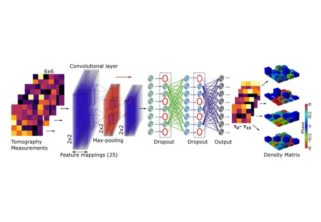 In a robust tomography scheme with machine learning, noisy tomography measurements are fed to the convolutional neural network, which makes predictions of intermediate t-matrices as the outputs. At the end, the predicted matrices are inverted to reconstruct the pure density matrices for the given noisy measurements.