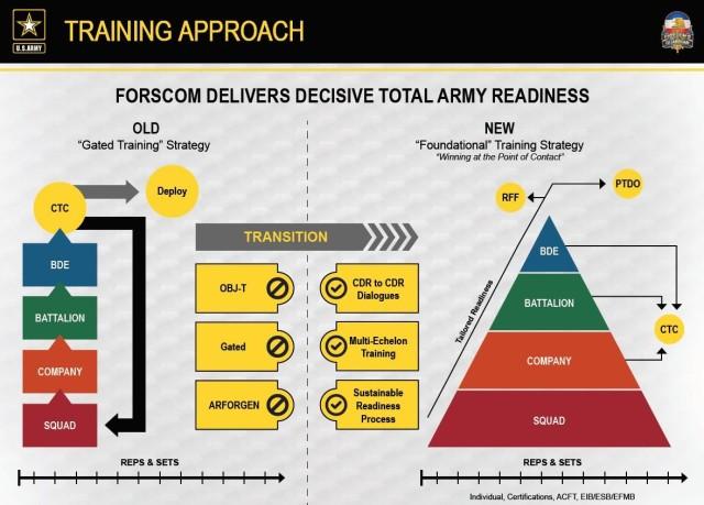 Foundation Training Graphic