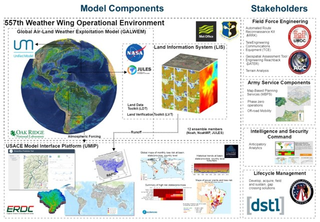 Army integrates UK model into weather forecasting simulation tool
