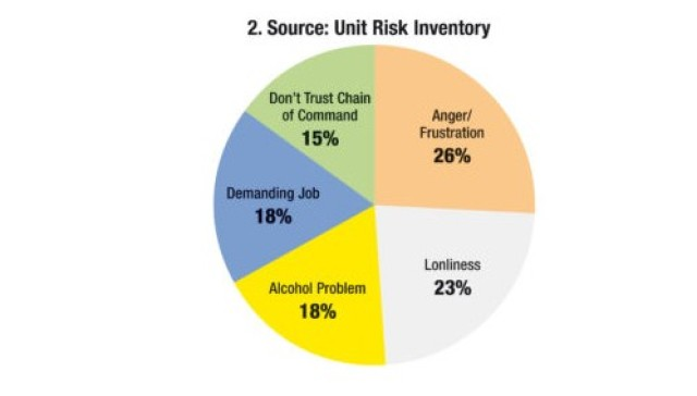 Unit Risk Inventory: Source 2