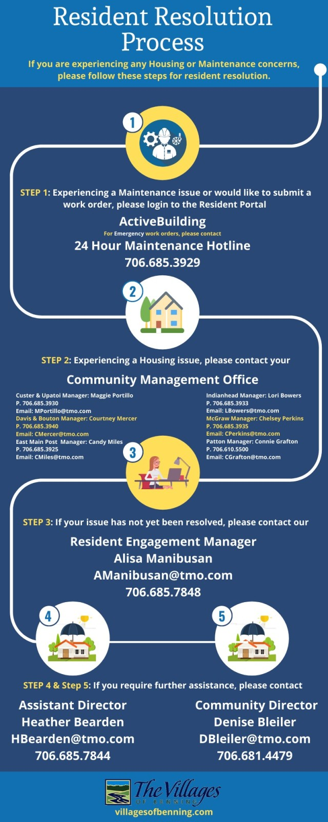 Digital flyer developed by The Villages of Benning to show Family housing residents here the suggested steps for getting help with their repair and other housing-related needs.(Courtesy of The Villages of Benning)