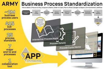 Army standardizes business processes, strengthens modernization foundation