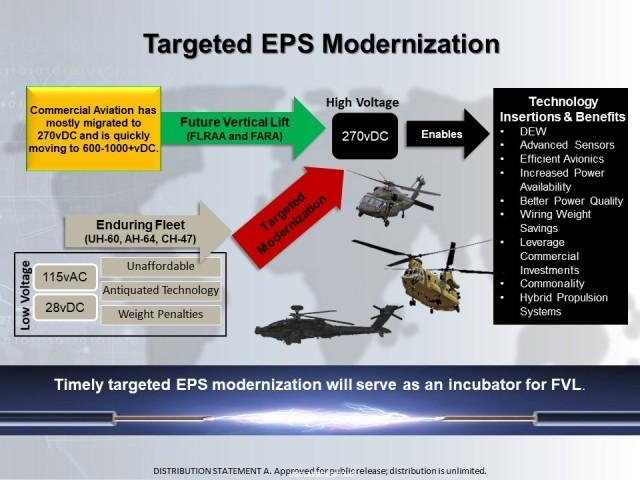 Targeted EPS Modernization
