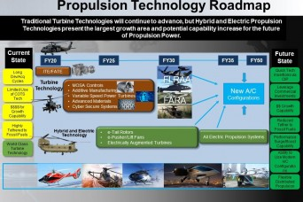 Power Systems Enable Army Aviation Modernization