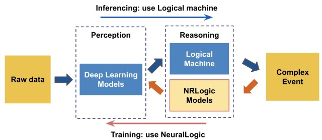 Researcher use the neuroplex system with a perception module and dual form reasoning module.
