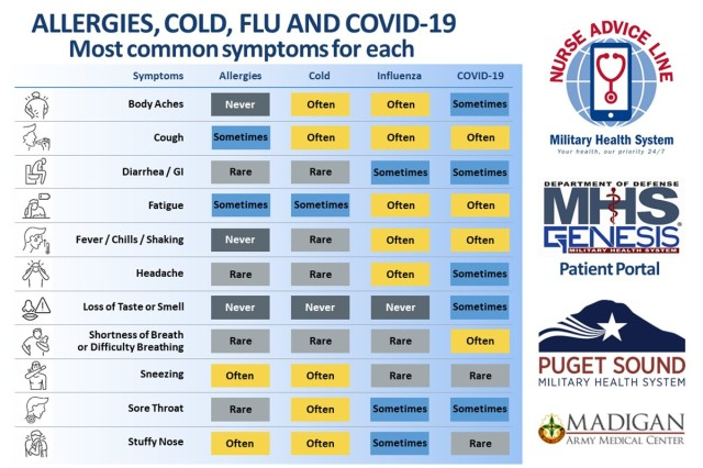 Consider the different symptoms that are most common for each ailment- allergies, the common cold, the flu and COVID-19. (U.S. Army graphic by Kirstin Grace-Simons and Joseph Jones)