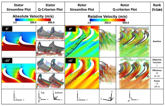 Researchers view flow field comparison using streamline and Q-criterion plots between the optimal and baseline cases. The stator plots use absolute velocity while the rotor plots use relative velocity.