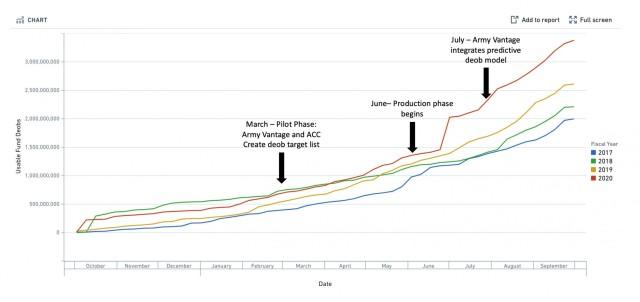 Unliquidated Obligations Chart