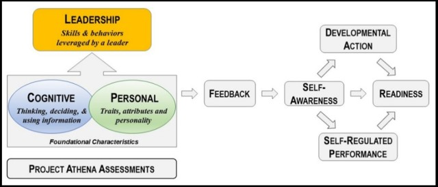 Depiction of how Project Athena assessments identify areas for development and how an individual can use that information to change performance.