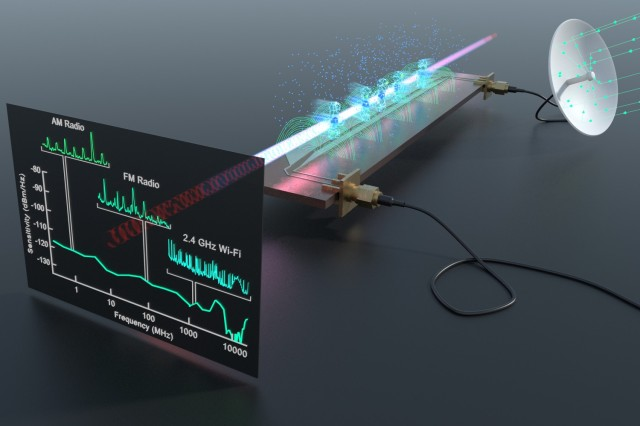 A Rydberg receiver and spectrum analyzer detects a wide range of real-world radio frequency signals above a microwave circuit including AM radio, FM radio, Wi-Fi and Bluetooth.