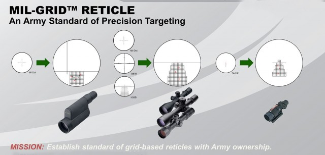Graduated milliradian scale in two dimensions provides an array of marks that allow spotter to rapidly determine precise correction for miss; shooter delivers called follow-on shot without turning elevation or windage dials.