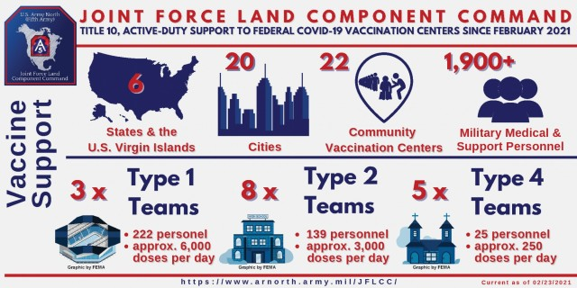 Joint Force Land Component Command support to Federal COVID-19 Vaccination Centers
