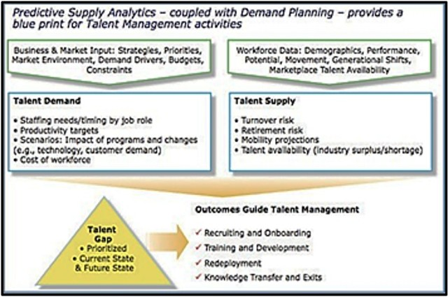 Figure 1: Example Workforce Planning Process (Louch, 2014)