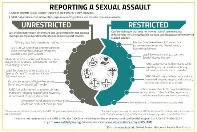 Understanding SHARP Services After a Sexual Assault