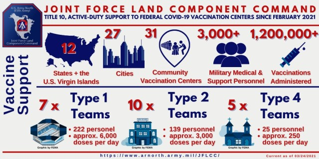 JFLCC Community Vaccine Center Support Infographic as of March 24, 2021