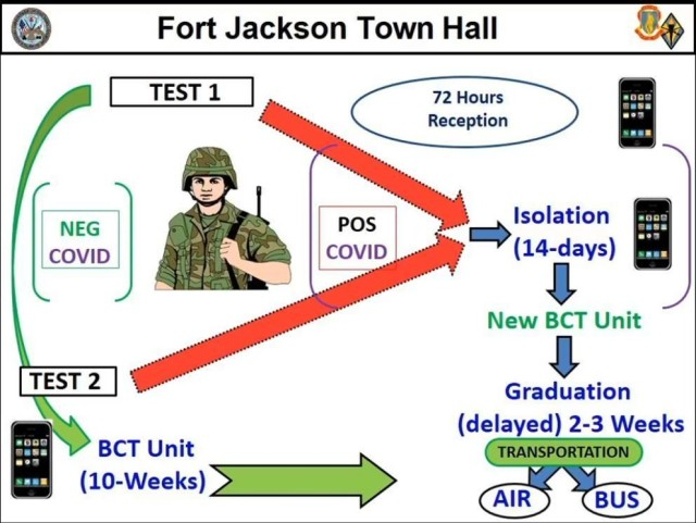 "The steps a trainee takes while at the 120th Adjutant General ""Reception"" Battalion to include their first COVID test."