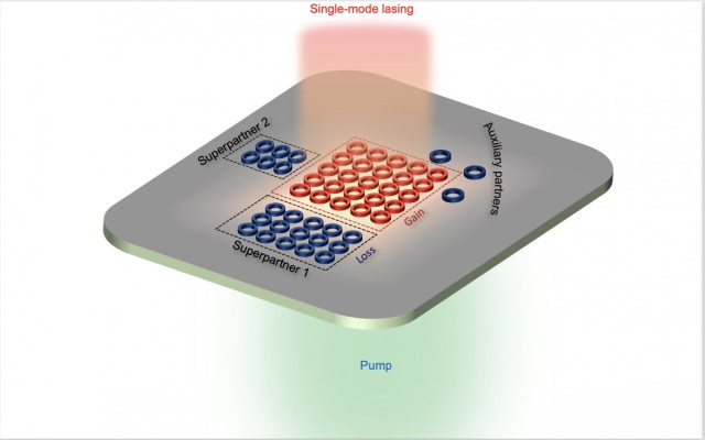 Army-funded researchers designed and built two-dimensional arrays of closely packed micro-lasers that have the stability of a single micro-laser but can collectively achieve power density orders of magnitude higher, paving the way for improved lasers, high-speed computing and optical communications for the Army.