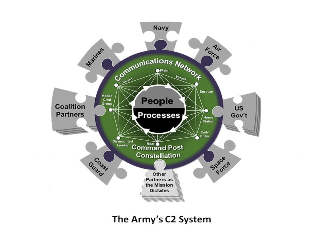 The Army's C2 System
