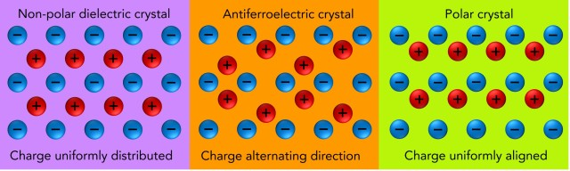 Compared to the atomic-scale pattern of a non-polar dielectric material (left) and a polarized dielectric material (right), the atomic-scale pattern of an antiferroelectric material (center) demonstrates an alternating pattern in terms of the charge's orientation.