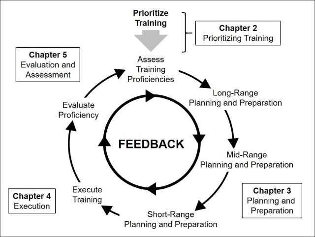 The Training Management Cycle from the updated FM 7-0 Training published June 14, 2021.