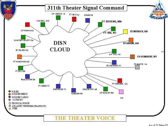 Defense Information Systems Network (DISN) Cloud setup during Exercise Grecian Column 2002