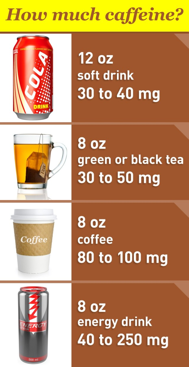 Common sources of caffeine by amount