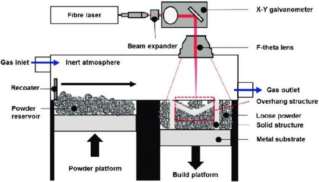 Figure 2. Laser Powder Bed Fusion Process Schematic