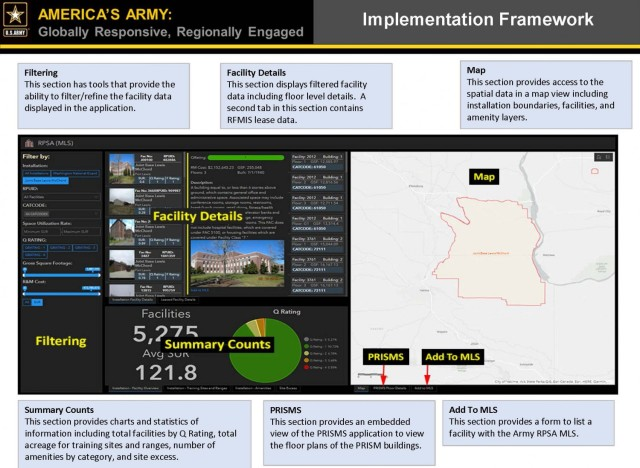 The Army recently received congressional approval to test the Real Property Space Availability application, or RPSA, later this year. The online real estate tool could help installations match the supply of available facilities with the demand from units and organizations.