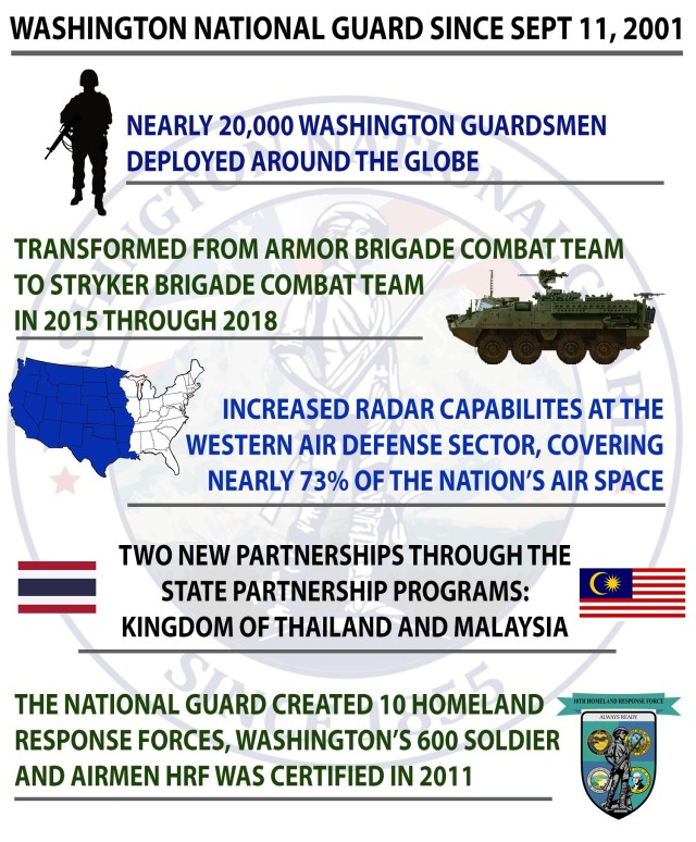 The 9/11 terrorist attacks 20 years ago prompted the Washington National Guard to make changes to face the increased threat at home and abroad.