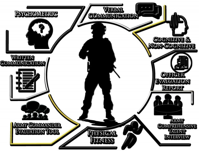 BCAP and the Colonels Command Assessment Program are examples of how TRADOC has begun prioritizing leader and talent development within the Army. Both, piloted in January and September 2020, are a deliberate and historical shift in how the Army selects its top leaders for command, general staff and battalion positions.